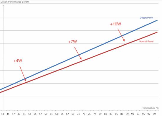 Wykres przedstawiający przewagę paneli fotowoltaicznych Desert